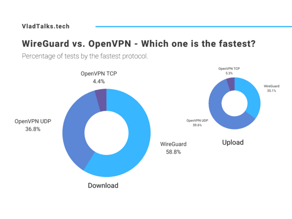 Is WireGuard faster than OpenVPN? Test results.