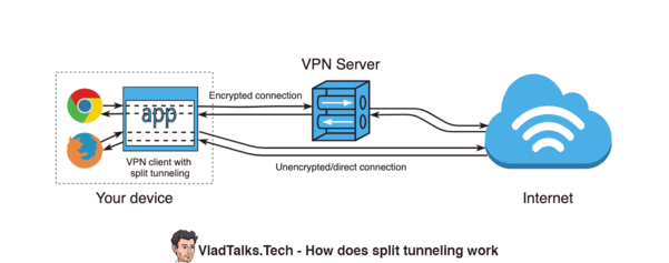Diagram showing how does VPN split tunneling work.