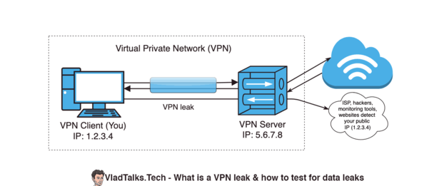 Diagram showing how a VPN leak works
