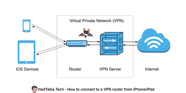 Diagram showing an iPhone and iPad connected to a router that is part of a VPN network.