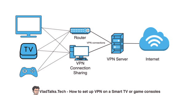 Diagram showing how to use a VPN with a Smart TV or game console
