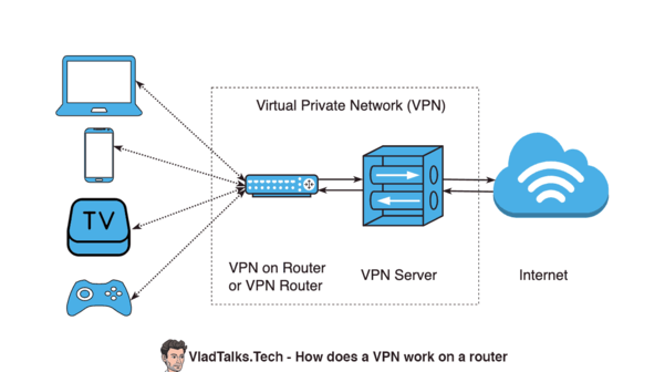 How does a VPN work on a router - VPN on router
