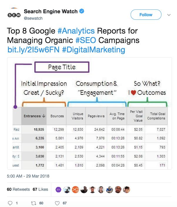 Search Engine Watch - Google Analytics Reports