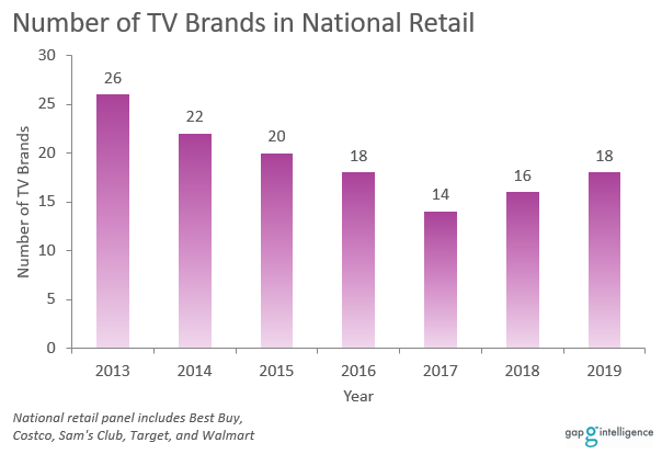 Bar chart showing number of TV brands available in retail each year