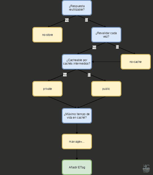 Diagrama para determinar una política de caché apropiada para un recurso