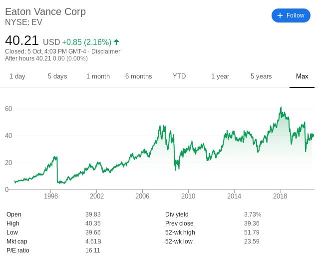 Eaton Vance Share Price History