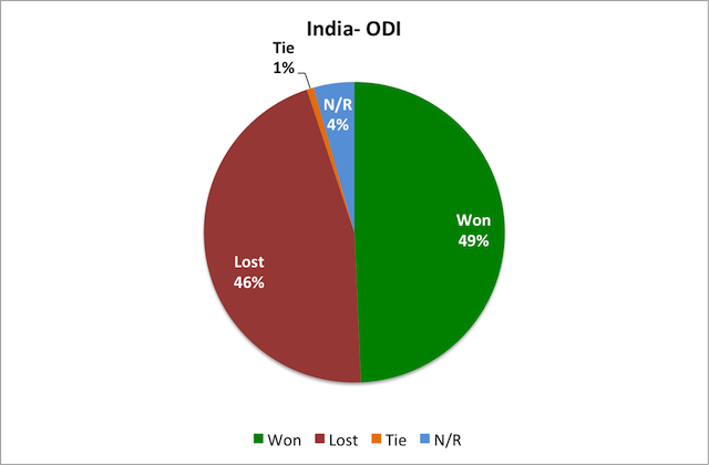 India's performance in ODI
