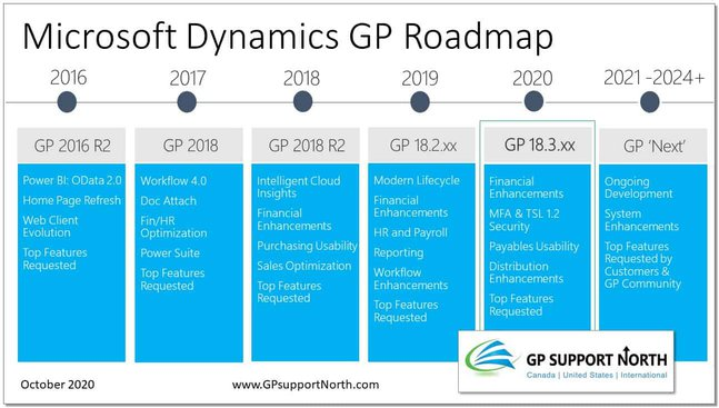 Illustration chart of the Dynamics GP roadmap. key highlights include GP 18.3 Enhancements for Finance, Payables and Distribution