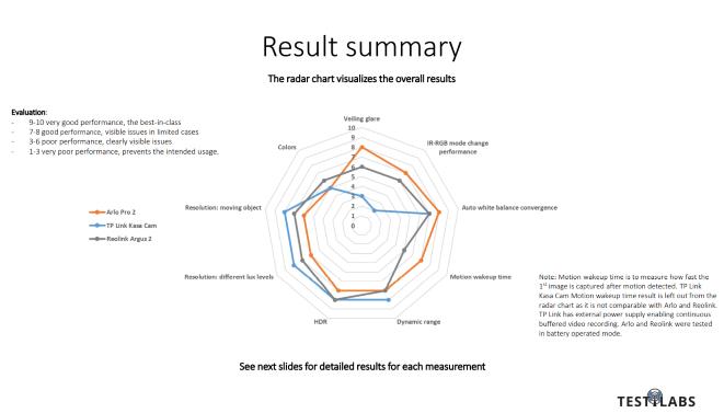 Surveillance Camera Benchamark Report : Summary Slide