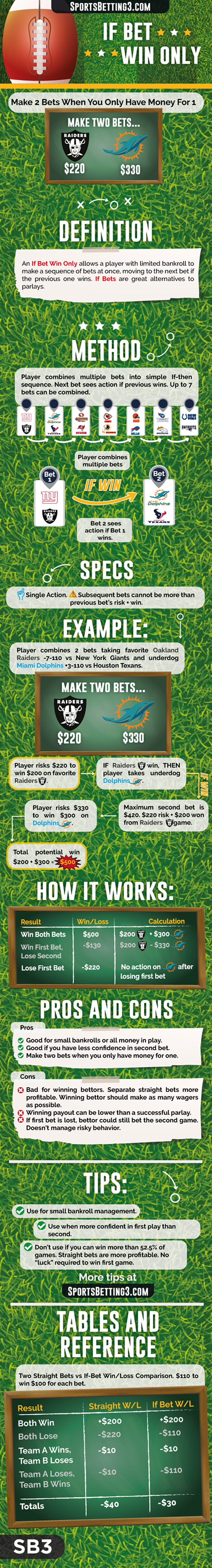 If Bet Win Only Image SportsBetting3.com