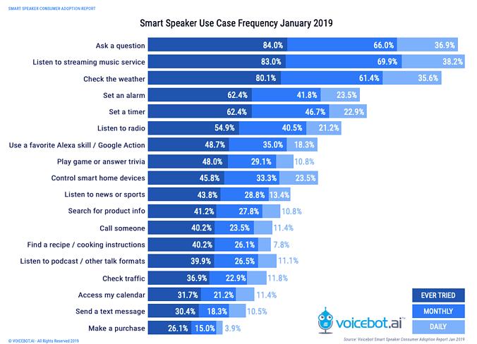 smart speaker study - Voicebot + Voicify