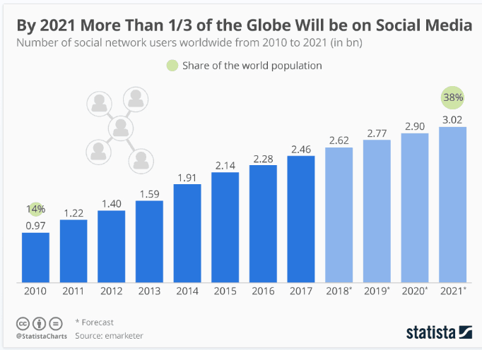 Facebook users by 2021