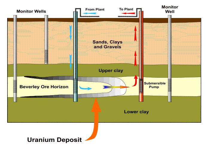 Invertir Uranio lixiviacion in situ