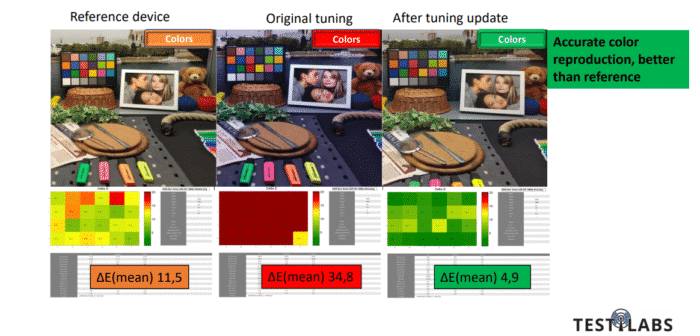 Comparison betwee device's colour quality before and after camera tuning