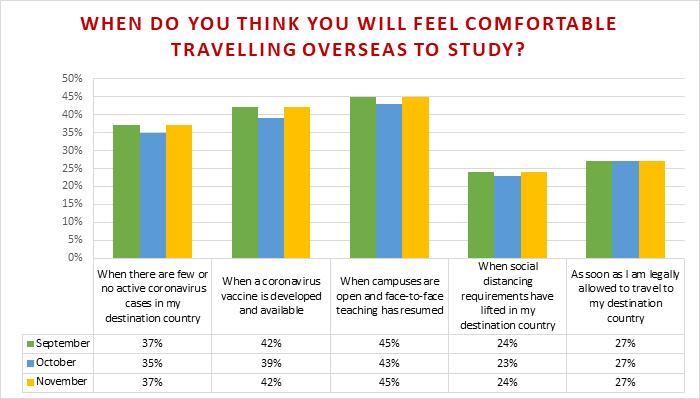 MSM Research_QS Survey International Students