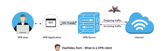 What is a VPN client explained by VladTalksTech