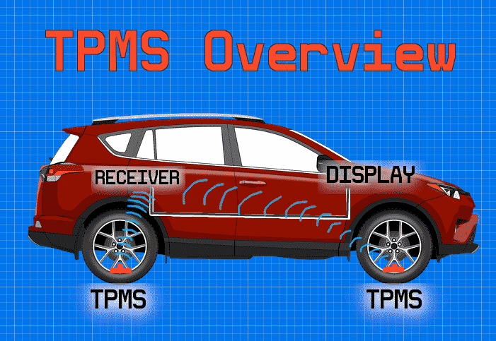 tpms overview blueprint red car