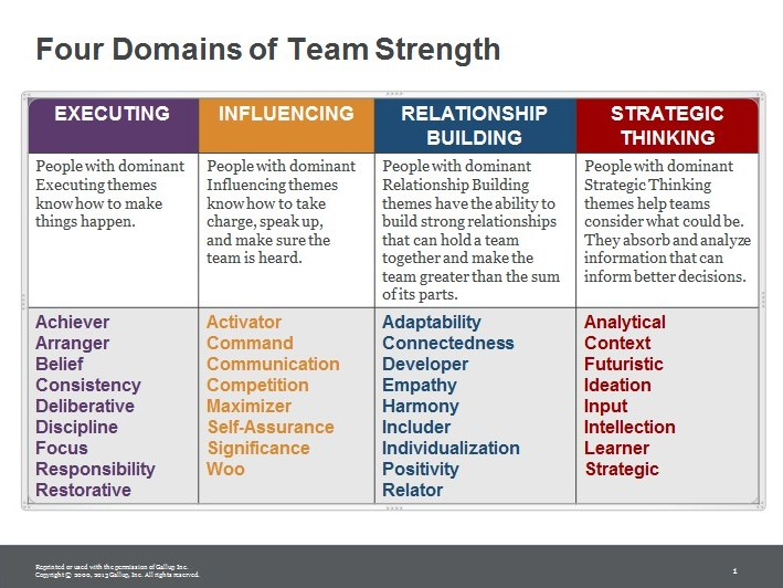 Four Domains of Team Strength