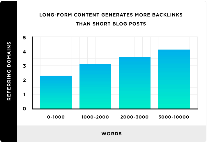 long-form content - Backlinko