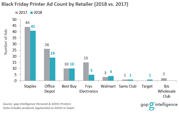 Black Friday Printer Ad Count by Retailer