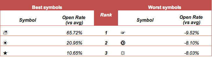 Best and worst performing symbols in subject lines according to Econsultancy