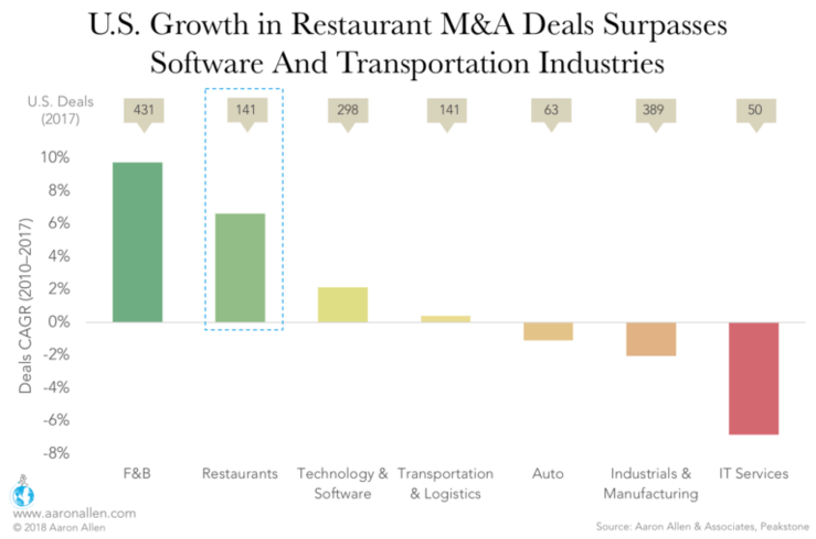 restaurant M&A deal growth