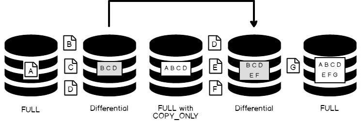 word image 169 - درک انواع پشتیبان گیری SQL Server