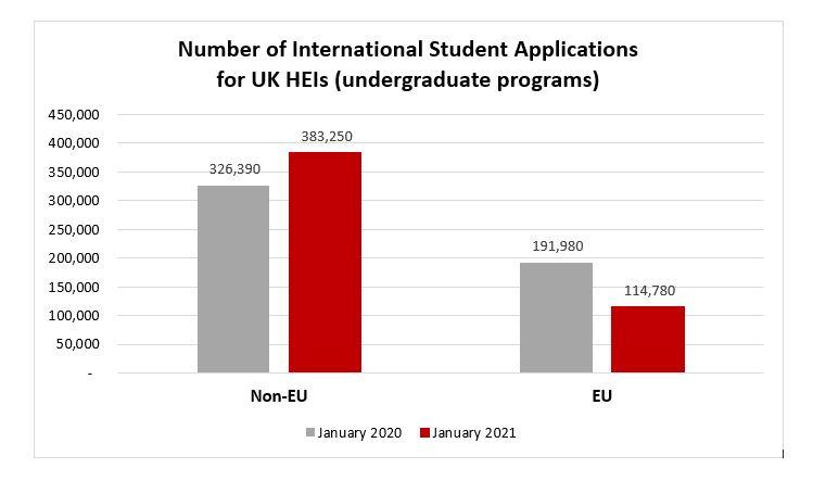 MSM Research - UK Measures to Meet International Education 2