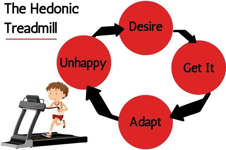 Hedonic Treadmill Cycle