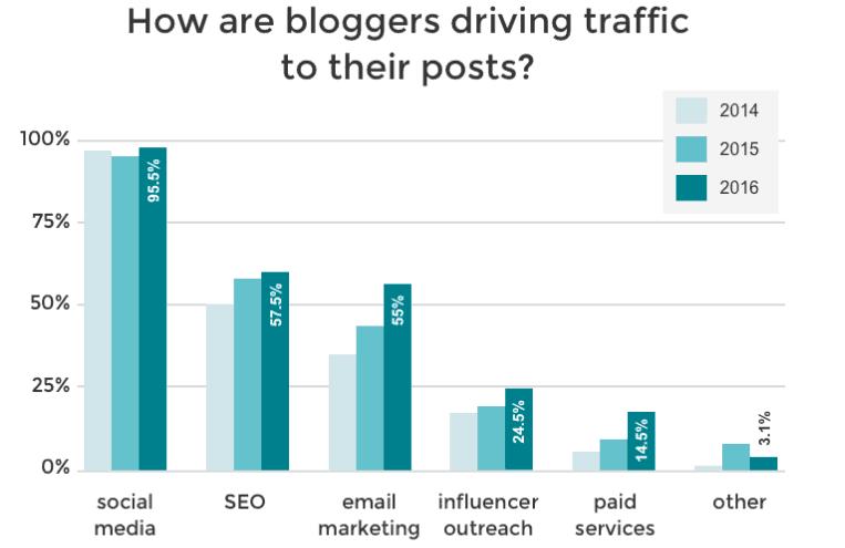 bloggers traffic method