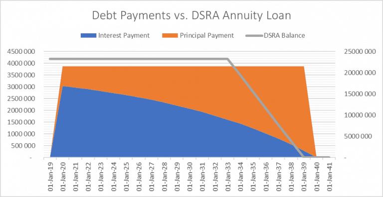 Debt Service Reserve Account modelling