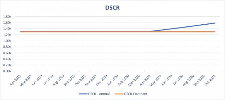 DSCR vs min DSCR financial model2