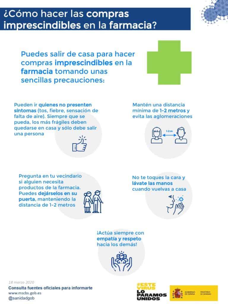 Guía: ¿Cómo hacer las compras imprescindibles en la farmacia? Fuente: Ministerio de Sanidad, Consumo y Bienestar Social