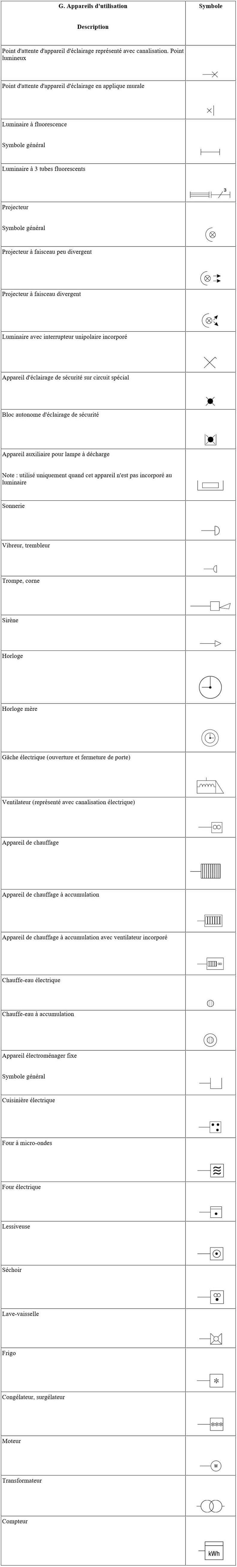 Symbole-Appareils d'utilisation