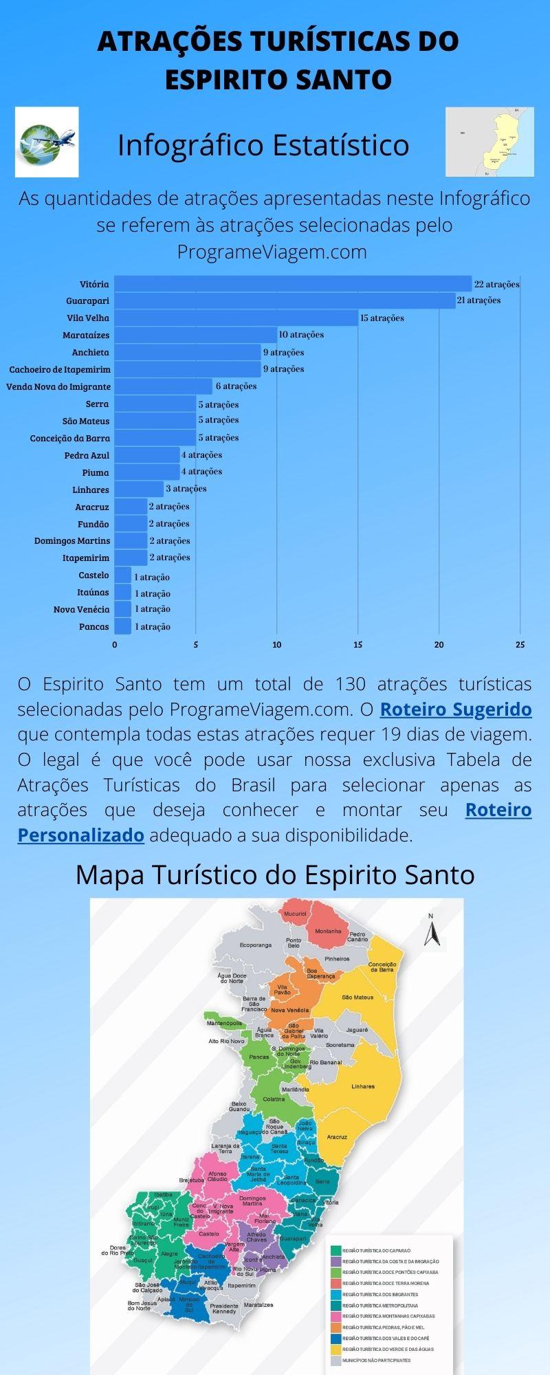 Infográfico Atrações Turísticas do Espirito Santo