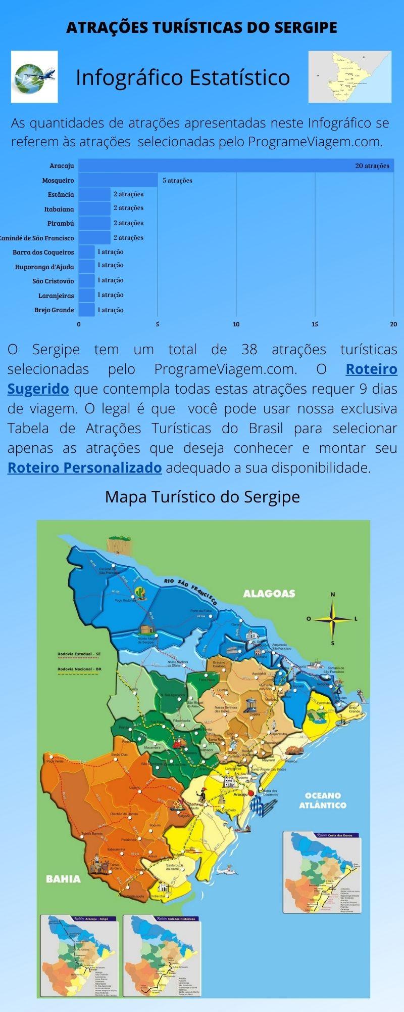 Infográfico Atrações Turísticas de Sergipe