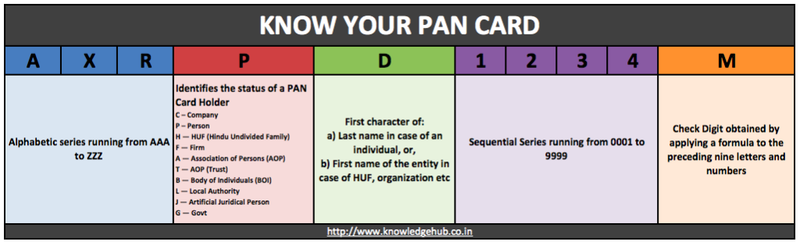 PAN Card Meaning