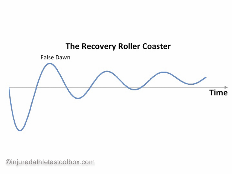 Injury roller coaster