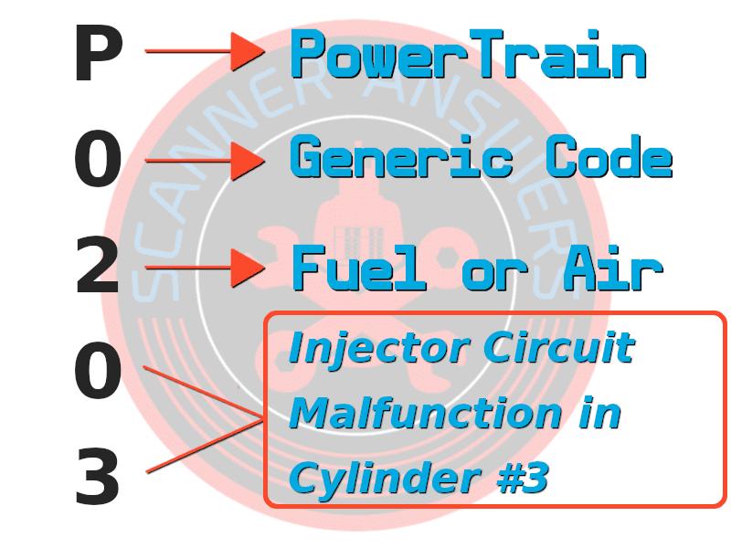 P0203 fault code DTC explained