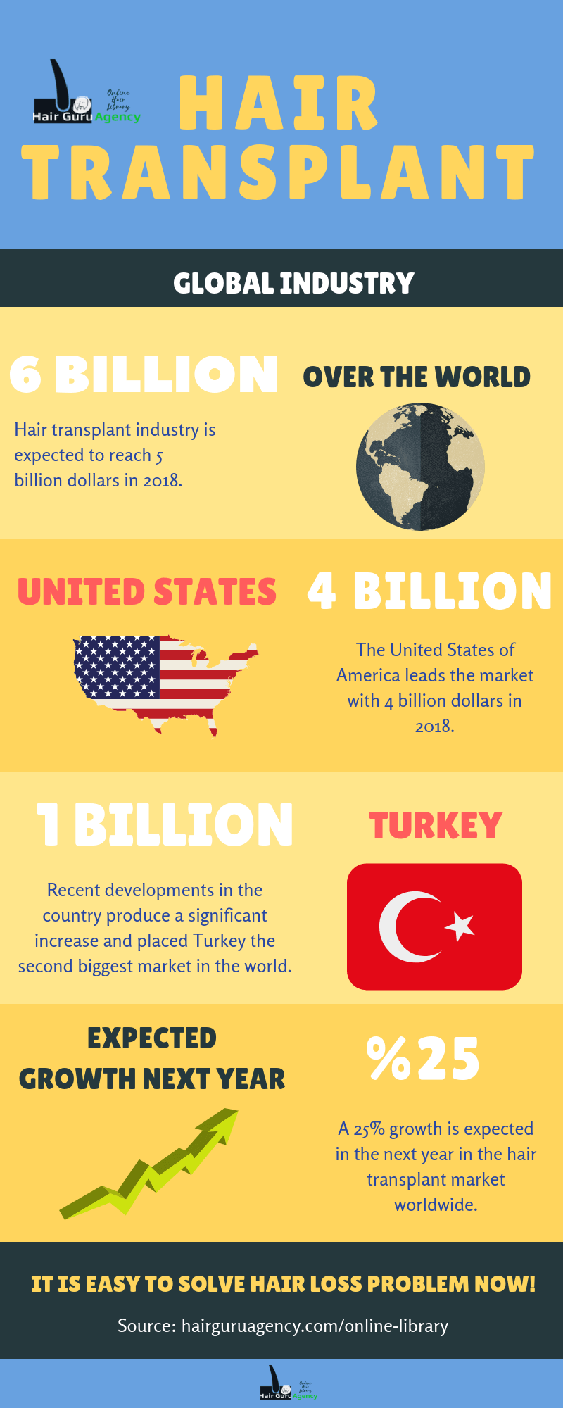 Hair Transplant center of the world infographic 2