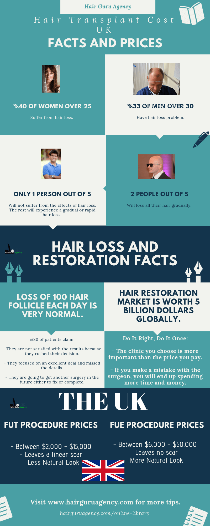 Hair transplant cost in UK