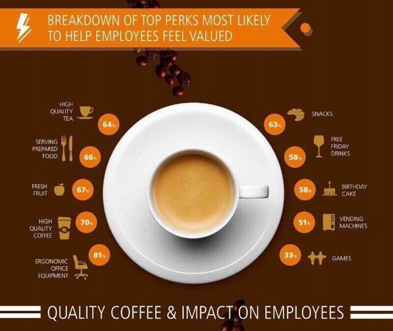 God jobbkaffe burde stå øverst på blokka til norske bedriftsledere