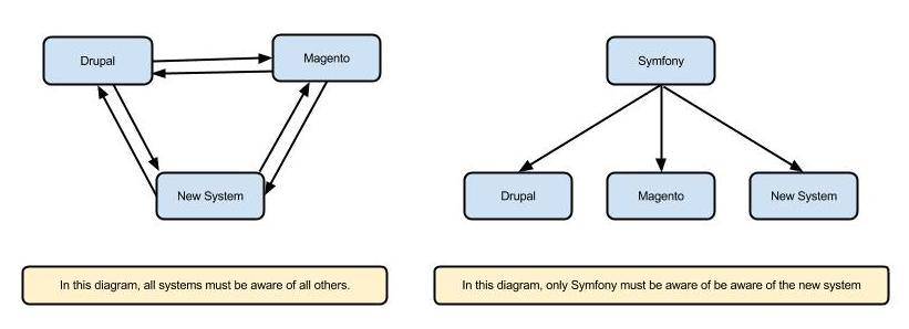 Single Sign-On Diagram (cropped)