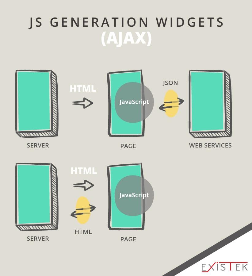 JS generation widgets (AJAX-) web application architecture schema 2