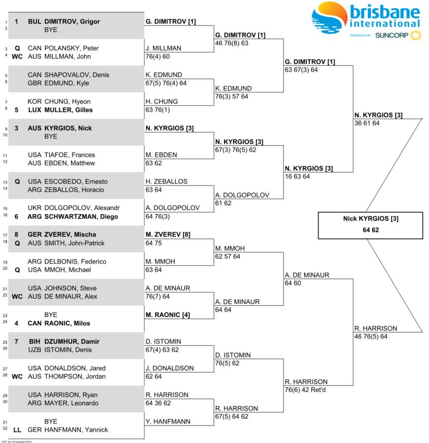 ブリスベン国際テニス2018決勝戦