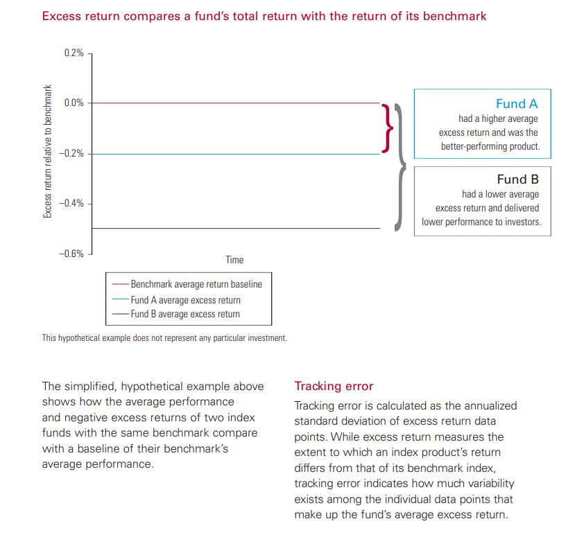 Guía avanzada ETFs en Español [Asset Allocation - Benchmark]