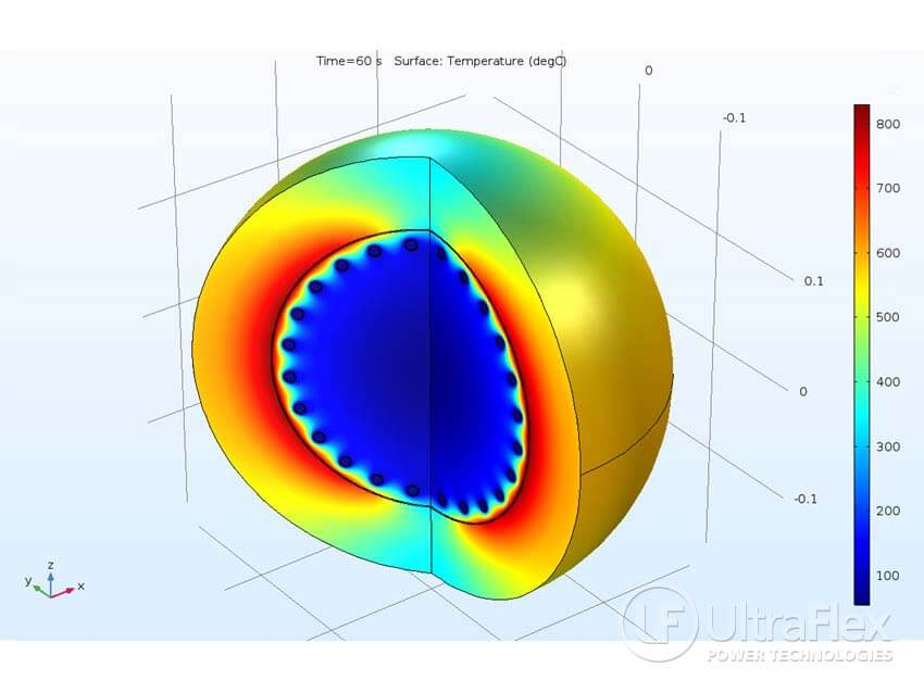 Sphere Heating