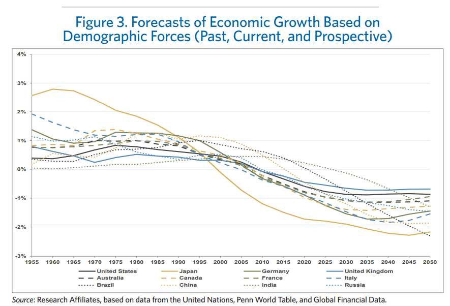 Factor Investing Demografia
