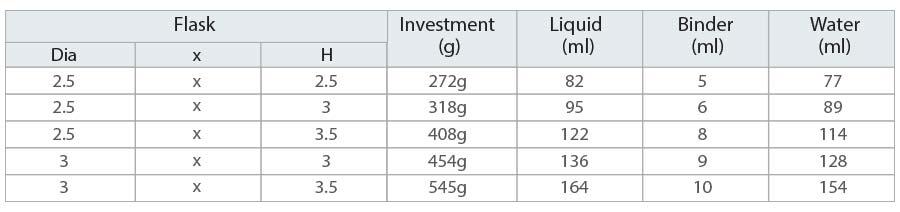 Casting Platinum: Investment Material Mixing Ratios