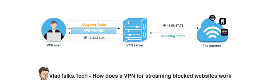 An easy explanation by VladTalks.Tech on how does a VPN for streaming blocked websites work